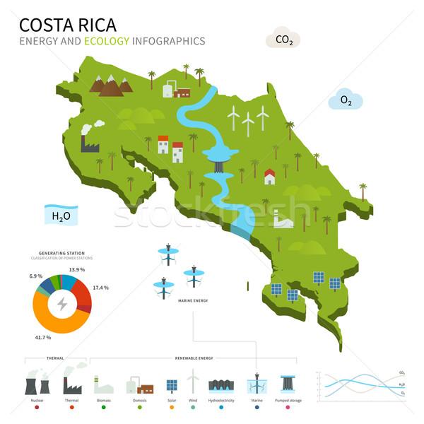 Energia ipar ökológia Costa Rica vektor térkép Stock fotó © tkacchuk