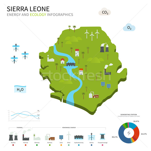 Energy industry and ecology of Sierra Leone Stock photo © tkacchuk