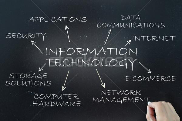 Bilgi teknolojisi akış şeması diyagram kara tahta teknoloji güvenlik Stok fotoğraf © unikpix