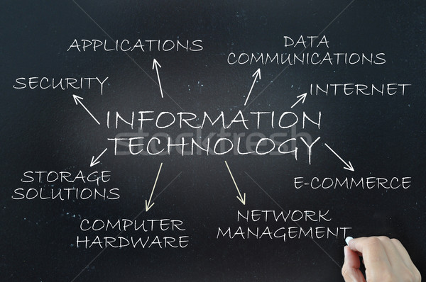 Information technology Stock photo © unikpix