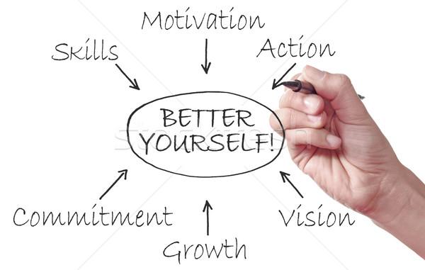 Better yourself Stock photo © unikpix