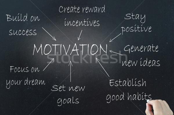 Motivation Stock photo © unikpix