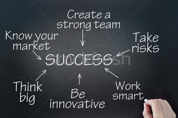 Anahtar başarı akış şeması gösteri kara tahta Stok fotoğraf © unikpix