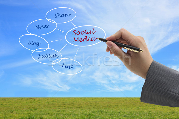 social media concept Stock photo © vichie81