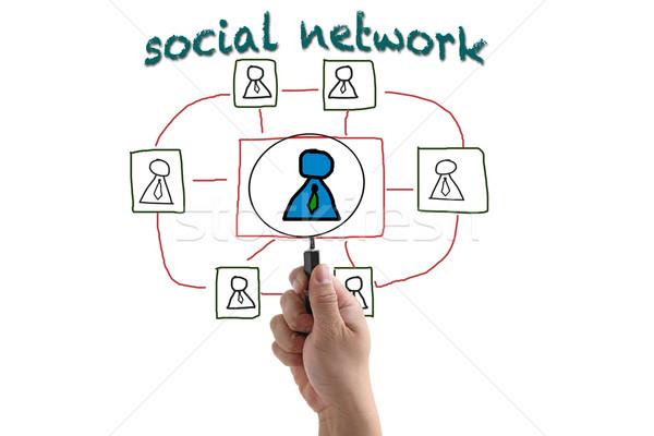 Toborzás közösségi háló elektronikus üzlet folyamat világ Stock fotó © vichie81
