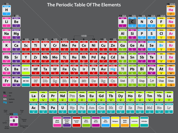 Detailed periodic table of elements Stock photo © vipervxw