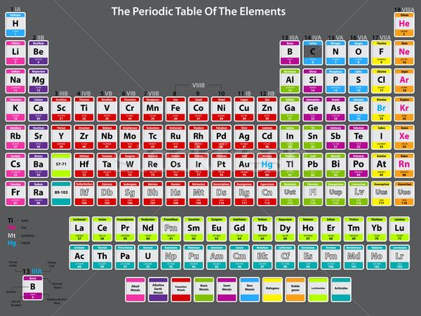 詳しい 周期表 要素 原子 データ 学校 ストックフォト © vipervxw