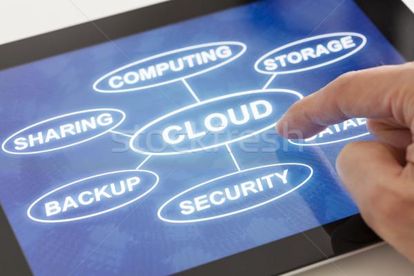 雲 技術 タブレット 単語 抽象的な ネットワーク ストックフォト © ymgerman