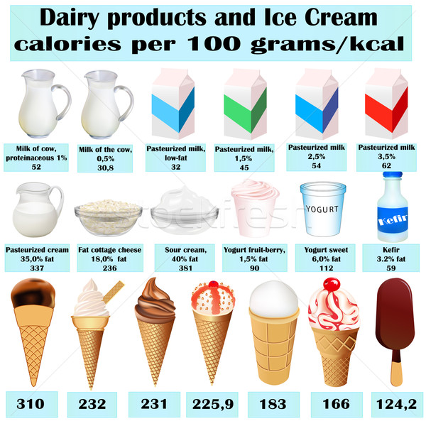 set of different dairy product calorie milk Stock photo © yurkina