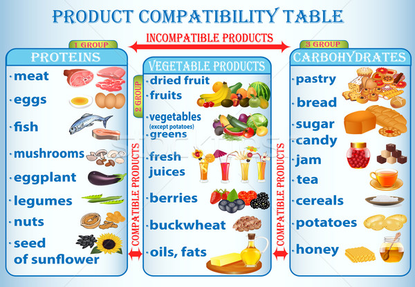 illustration table of compatibility of products useful Stock photo © yurkina